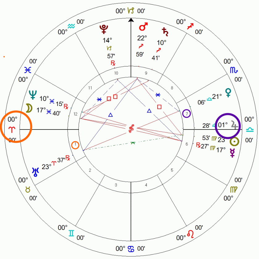 Aries ascendant astrology chart example