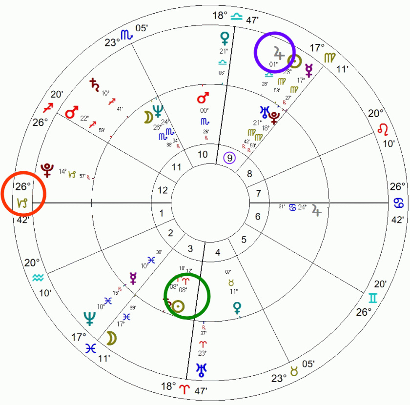A natal chart surrounded by a transit chart example