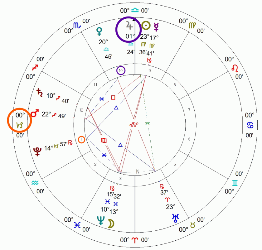 A Capricorn Ascendant astrology chart example