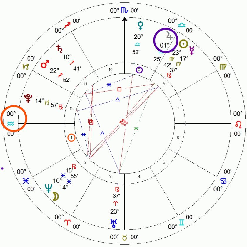 An Aquarius Ascendant astrology chart example