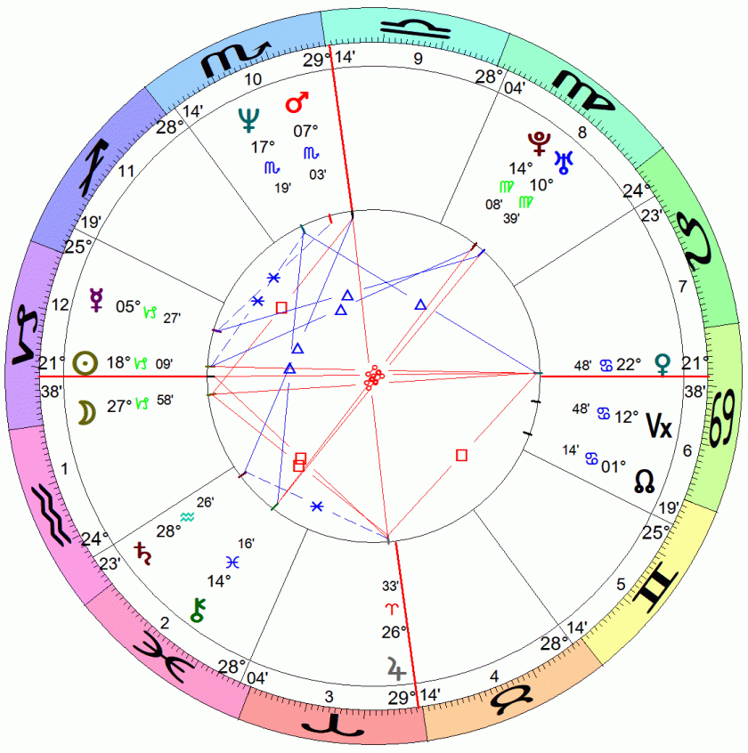 Composite chart used to look at astrological compatibility of a couple.