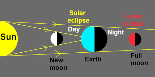 Diagram of what causes solar and lunar eclipses.