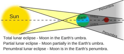 Total, partial and penumbral lunar eclipse diagram