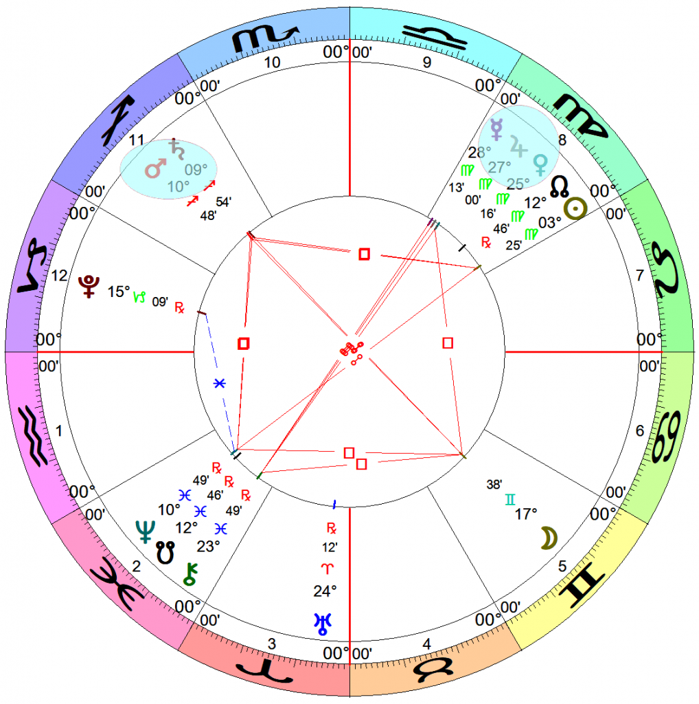 An astrology chart with Aquarius on the Ascendant