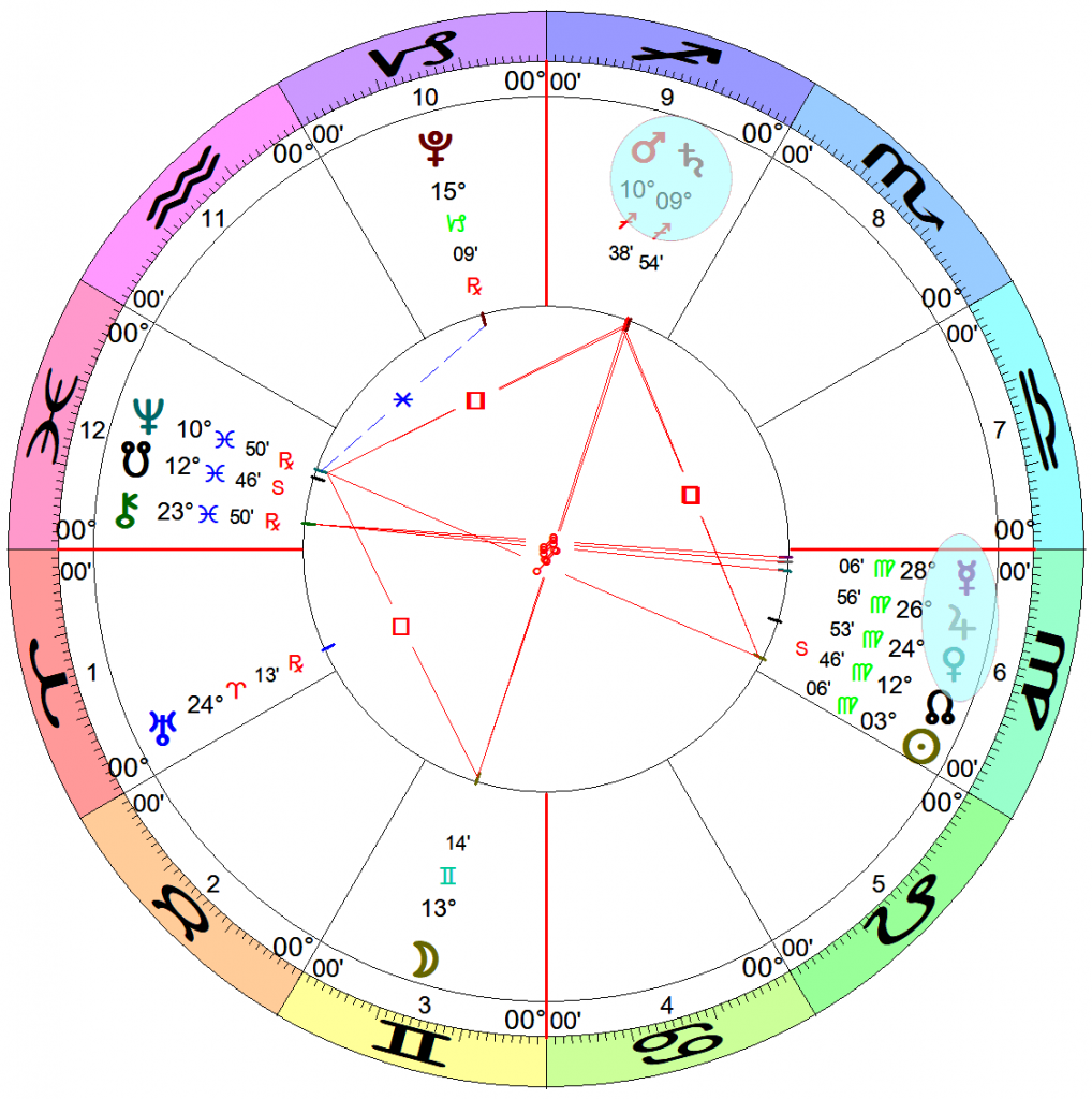 An astrological chart with Aries on the Ascendant