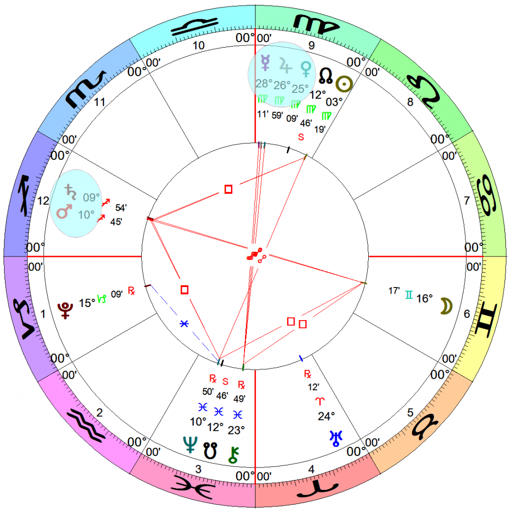 Astrology chart with Capricorn on the Ascendant
