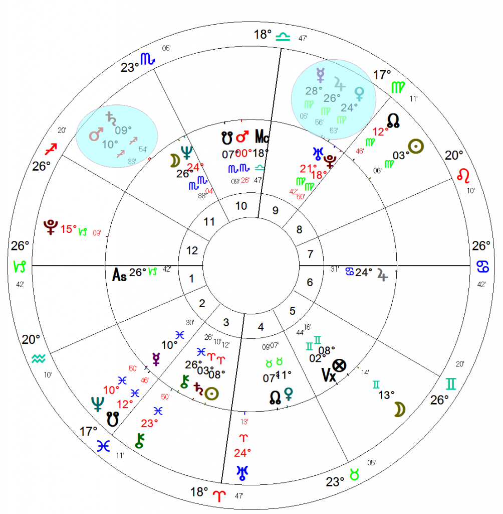 An astrological bi-wheel chart